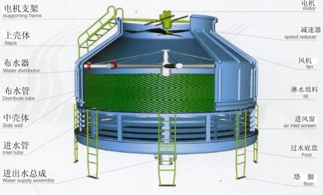 冷却水塔的水一般靠自然散热